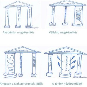 er_fenntarthatosag_dimenzioi1
