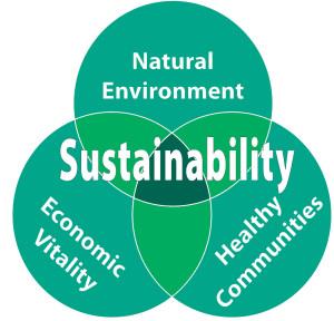 a fenntarthatóság pillérei
